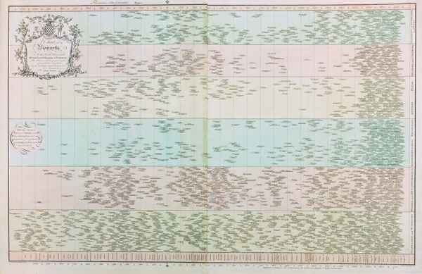 Priestley Chart of Biography